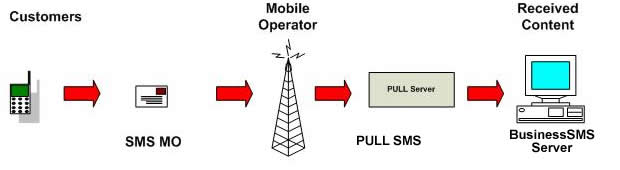 Pull SMS Illustration